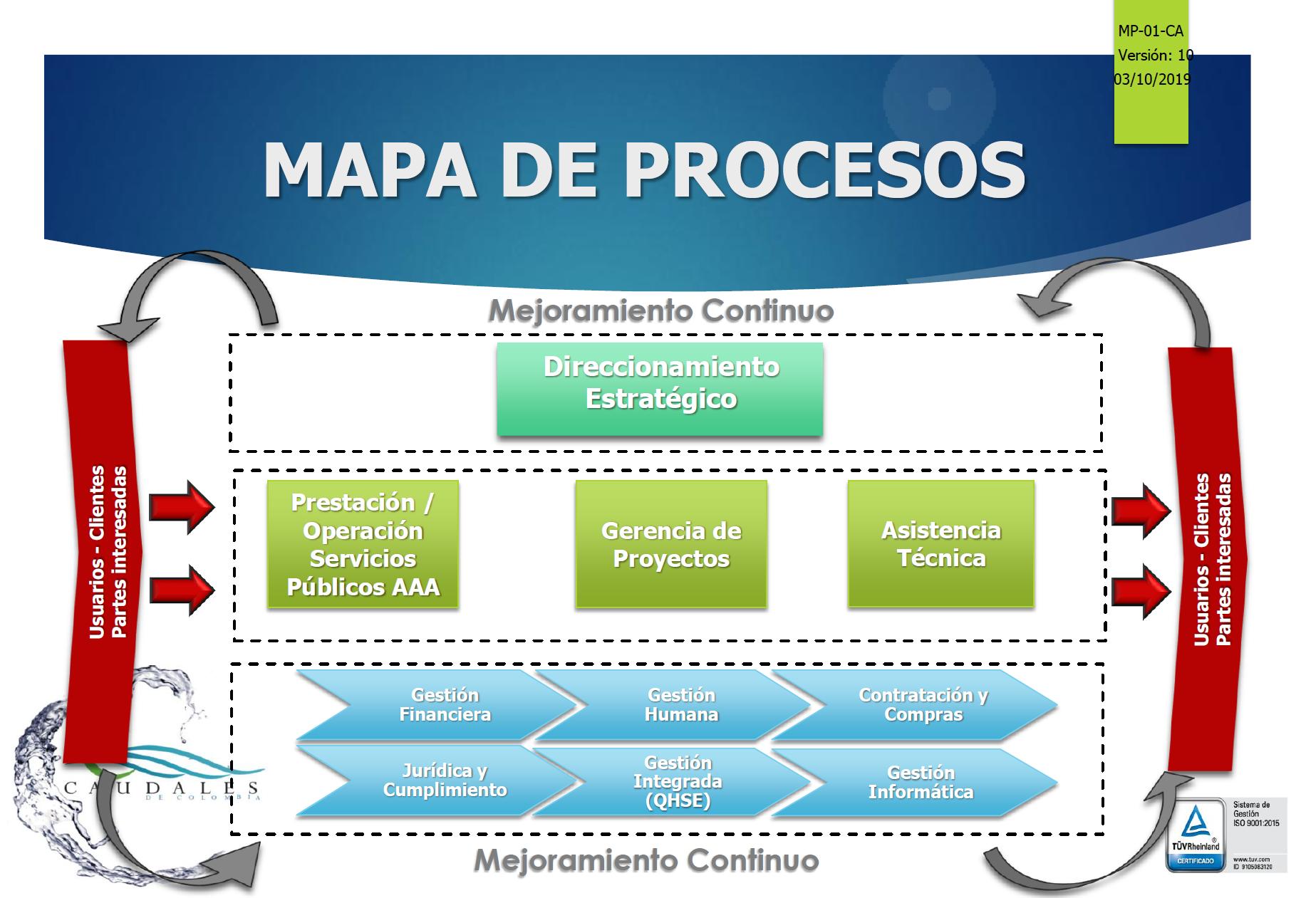 MP-01-CA MAPA DE PROCESOS. V10